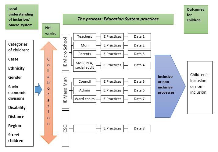 Study Diagram